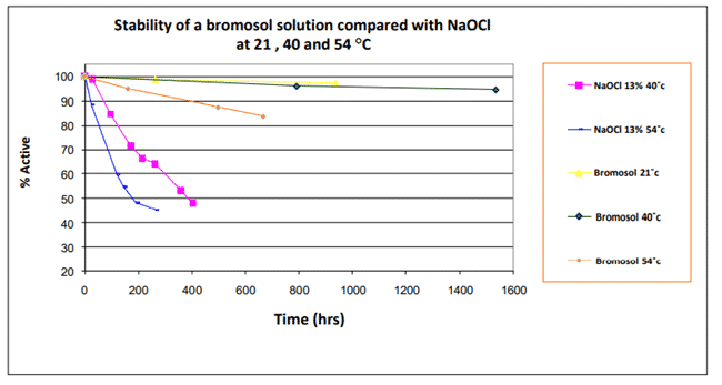 stability of bromosol graph
