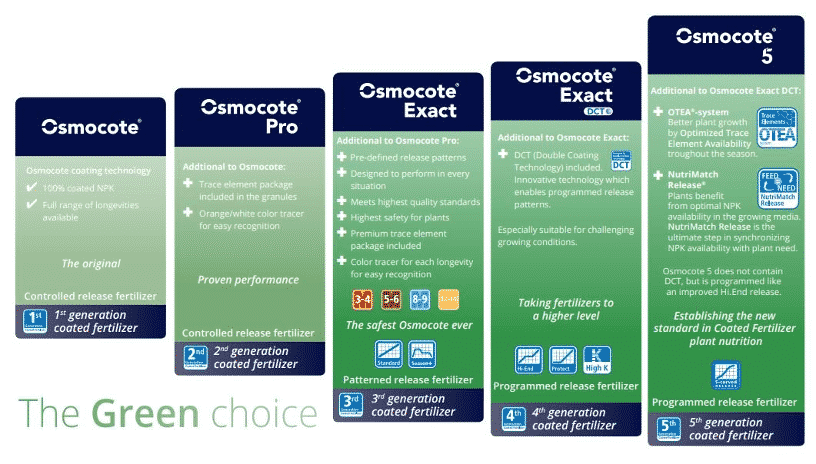 Osmocote products